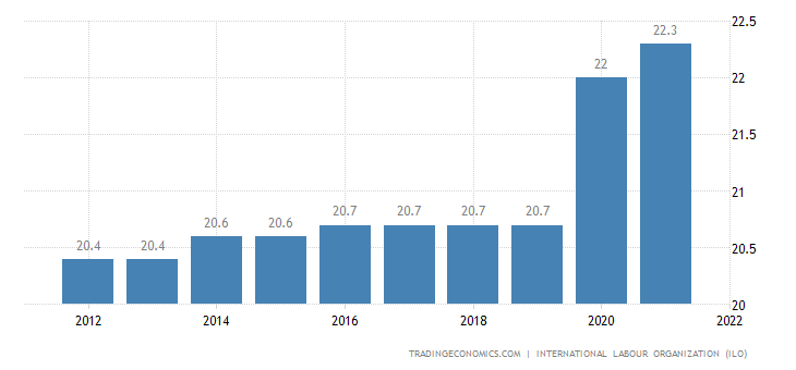 Gabon Unemployment Rate