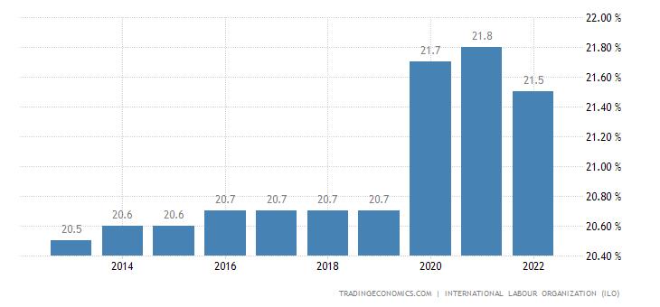 Gabon Unemployment Rate