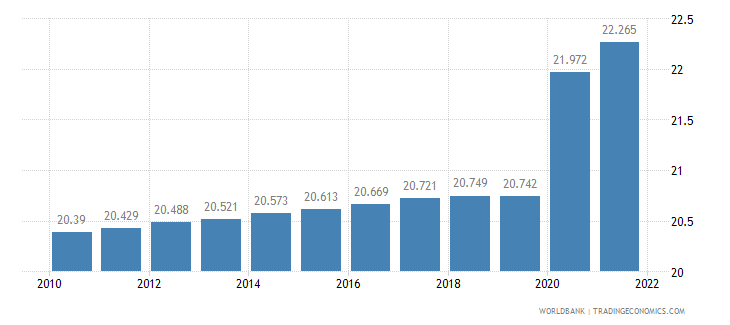 gabon unemployment total percent of total labor force wb data