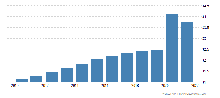 gabon unemployment youth male percent of male labor force ages 15 24 wb data