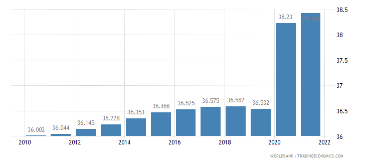 gabon unemployment youth total percent of total labor force ages 15 24 wb data