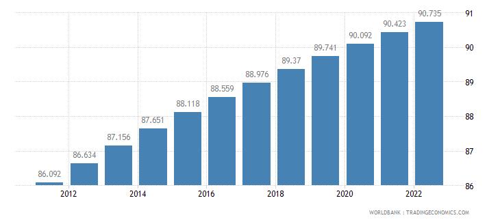 gabon urban population percent of total wb data