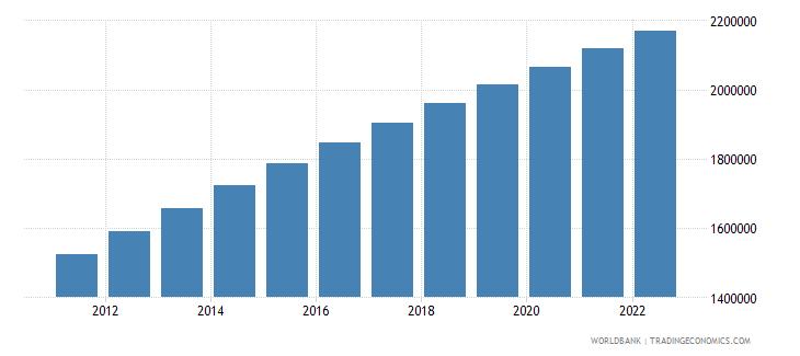 gabon urban population wb data
