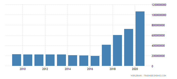 gabon use of imf credit dod us dollar wb data