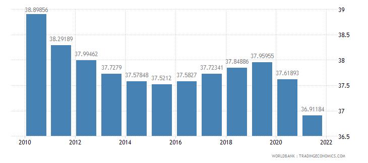 gabon vulnerable employment female percent of female employment wb data