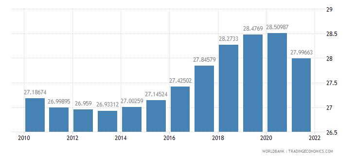 gabon vulnerable employment male percent of male employment wb data