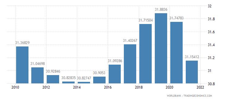 gabon vulnerable employment total percent of total employment wb data