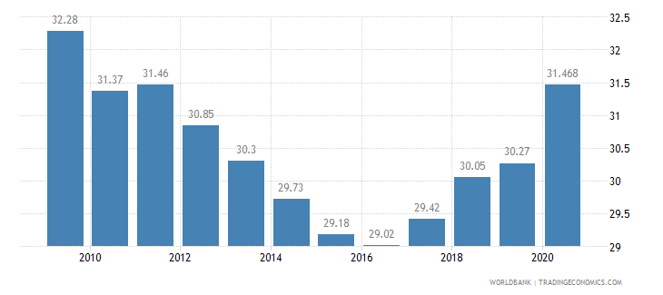 gabon vulnerable employment total percent of total employment wb data