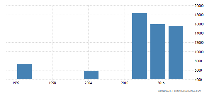 gabon youth illiterate population 15 24 years female number wb data