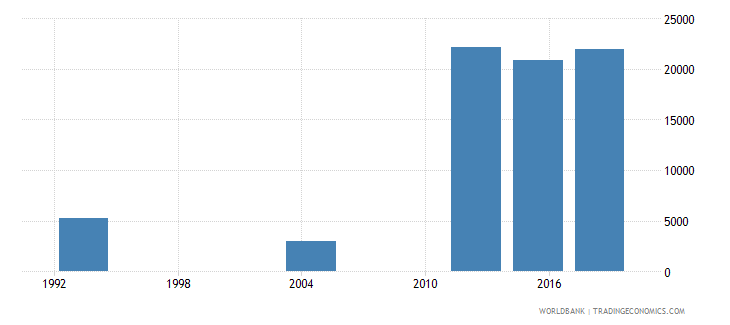 gabon youth illiterate population 15 24 years male number wb data
