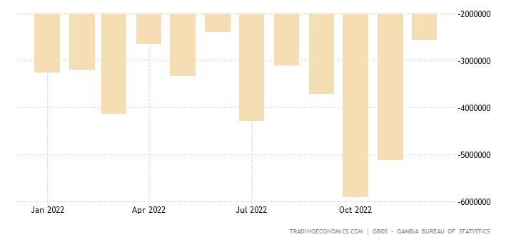 Gambia Balance of Trade