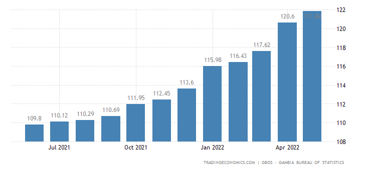 Gambia Consumer Price Index Cpi