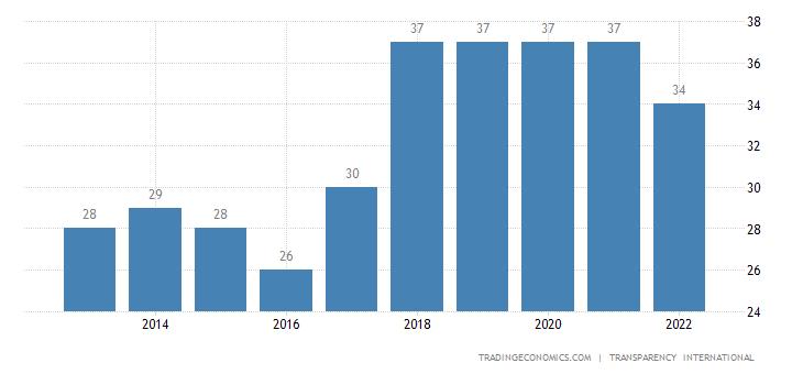 Gambia Corruption Index