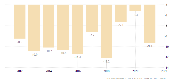 Gambia Current Account to GDP