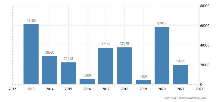 gambia exports belgium