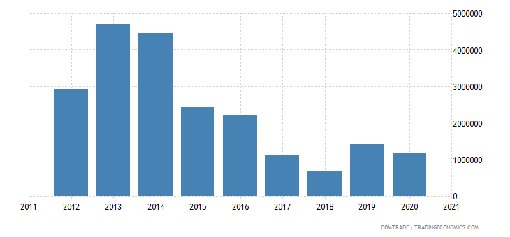 gambia exports india