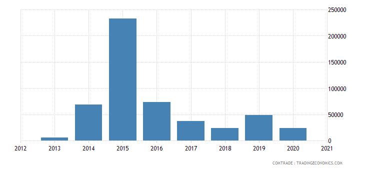 gambia exports israel