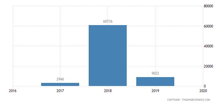 gambia exports latvia