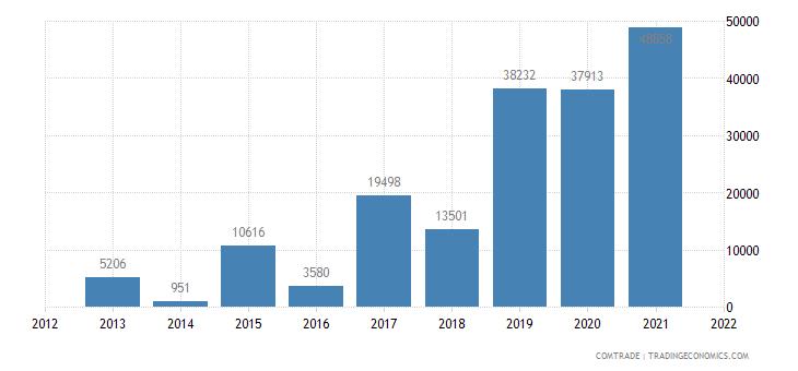 gambia exports liberia