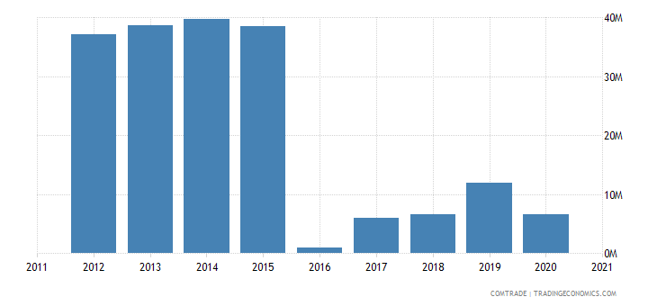 gambia exports mali