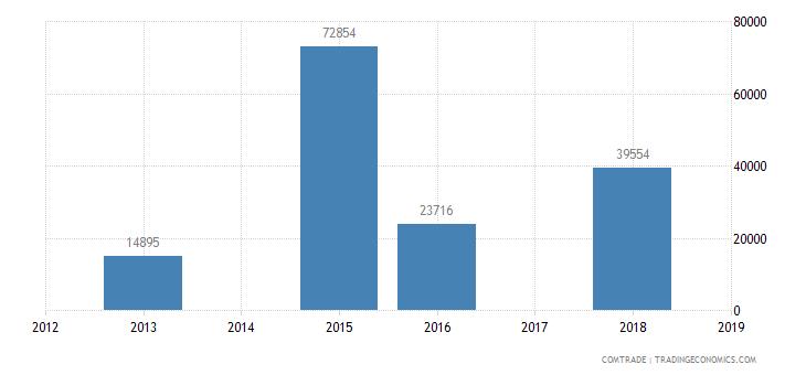 gambia exports panama