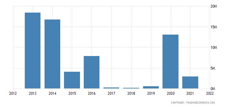gambia exports senegal