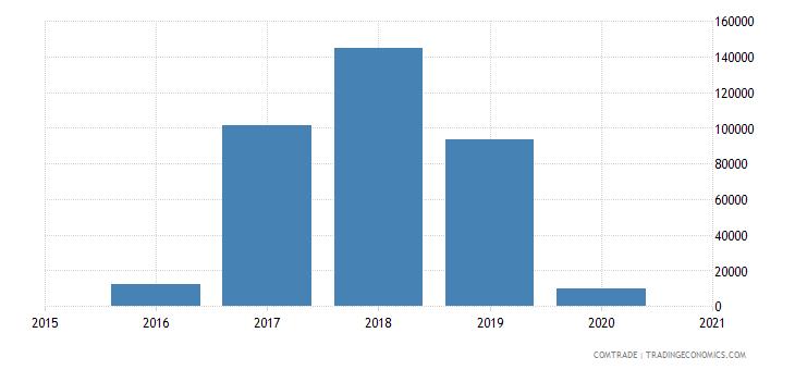 gambia exports tunisia