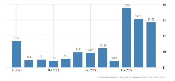 Gambia Food Inflation