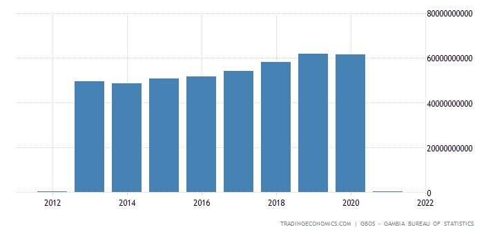 Gambia GDP Constant Prices