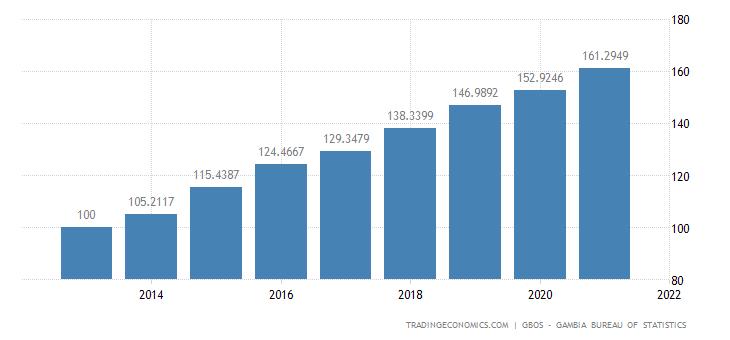 Gambia GDP Deflator
