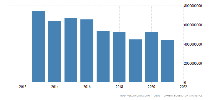 Gambia GDP From Agriculture