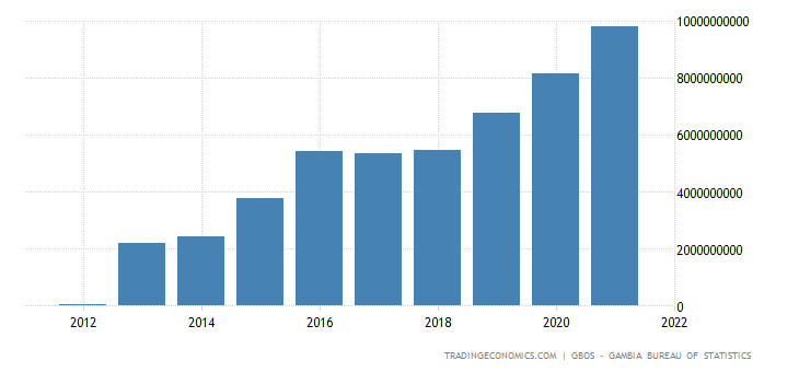 Gambia GDP From Construction