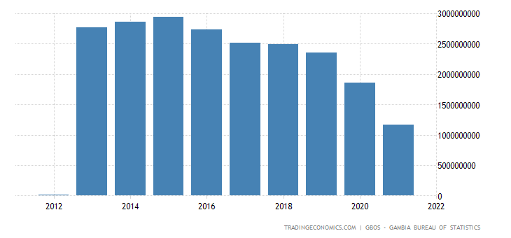 Gambia GDP From Manufacturing