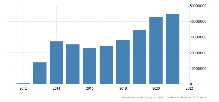 Gambia GDP From Mining and Quarrying