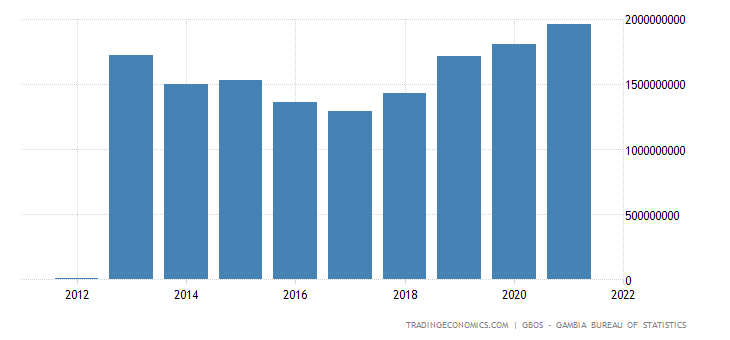 Gambia GDP From Public Administration