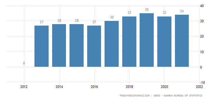 Gambia GDP From Services