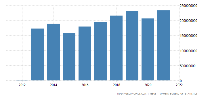 Gambia Gdp From Transport, Storage, Communication