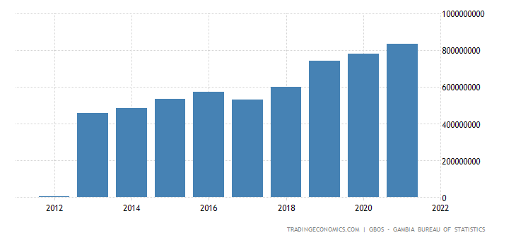 Gambia Gdp From Electricity, Gas and Water Supply