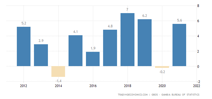 Gambia GDP Annual Growth Rate