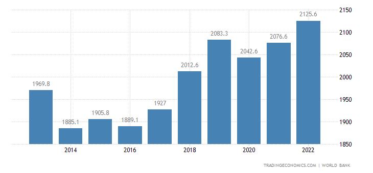 Gambia GDP per capita PPP