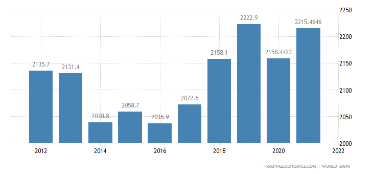 Gambia GDP per capita PPP