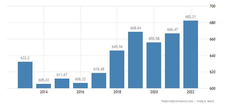 Gambia GDP per capita