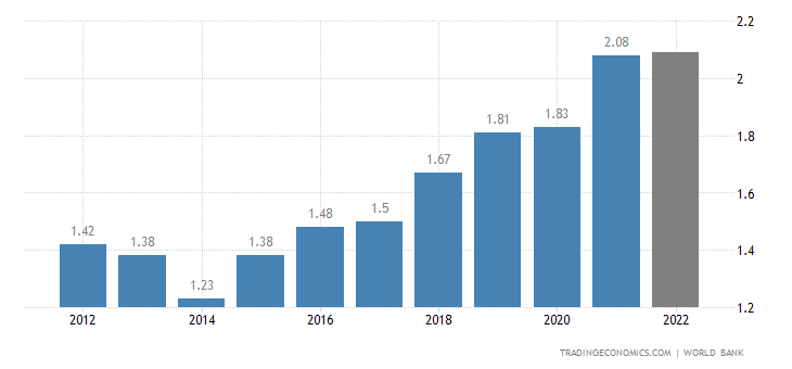 Gambia GDP