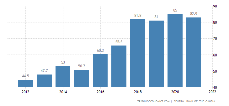 Gambia Government Debt to GDP