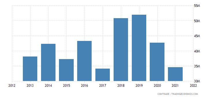 gambia imports brazil