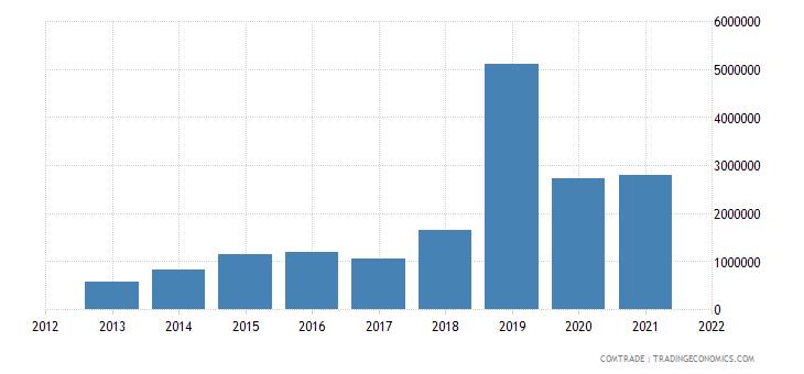 gambia imports china iron steel