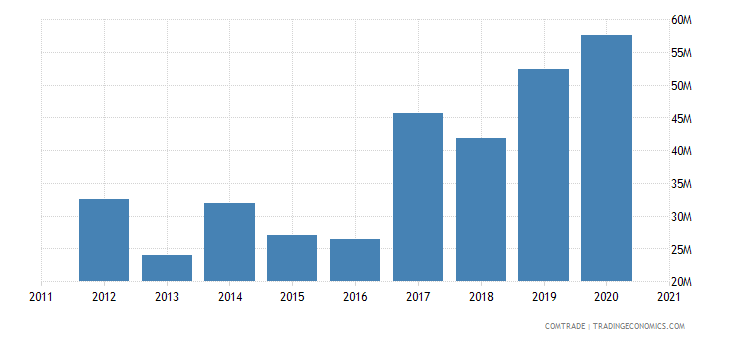 gambia imports china