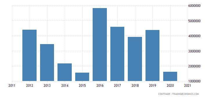 gambia imports italy