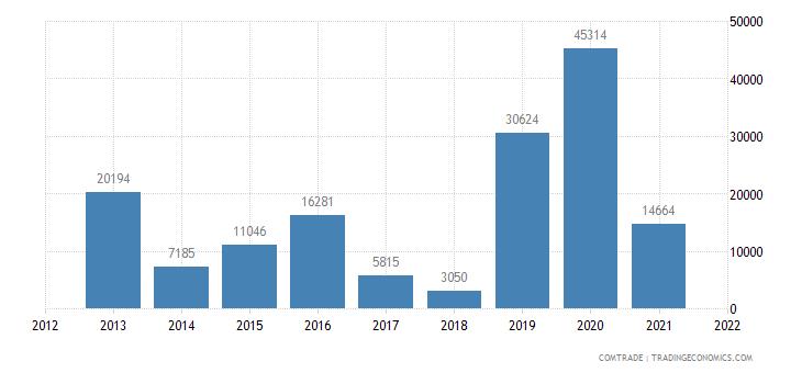gambia imports lebanon aluminum