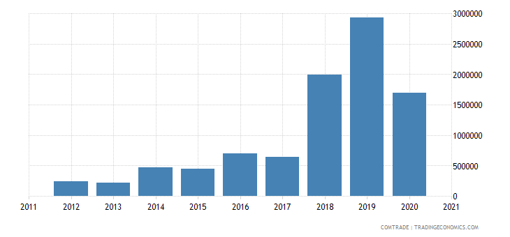 gambia imports nigeria